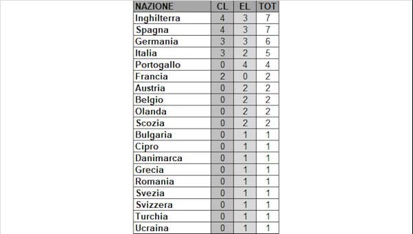 La Roma occupa la 16 esima posizione nel ranking Uefa