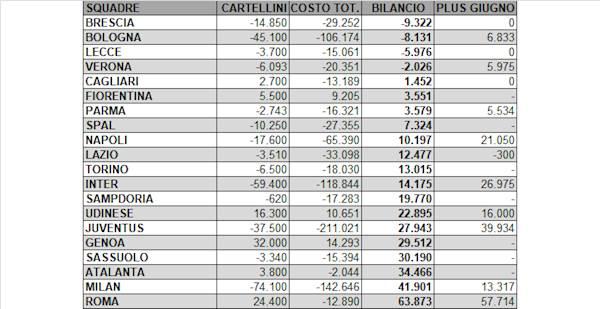 UFFICIALE: Juve, preso Danilo: via Cancelo e plusvalenza di 28,6 mln