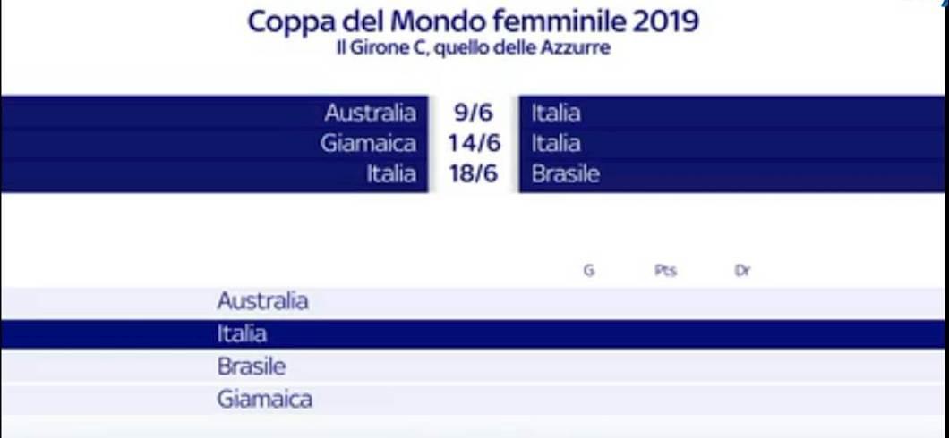 Calendario Mondiali 2020 Pdf.Mondiali Donne 2019 Ecco Il Calendario Esordio Dell Italia