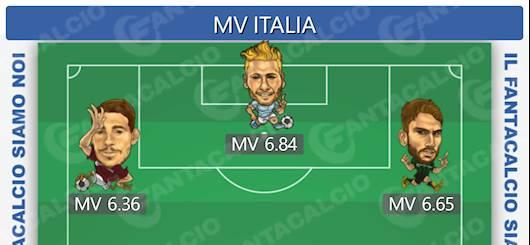 L'Italia del Fantacalcio