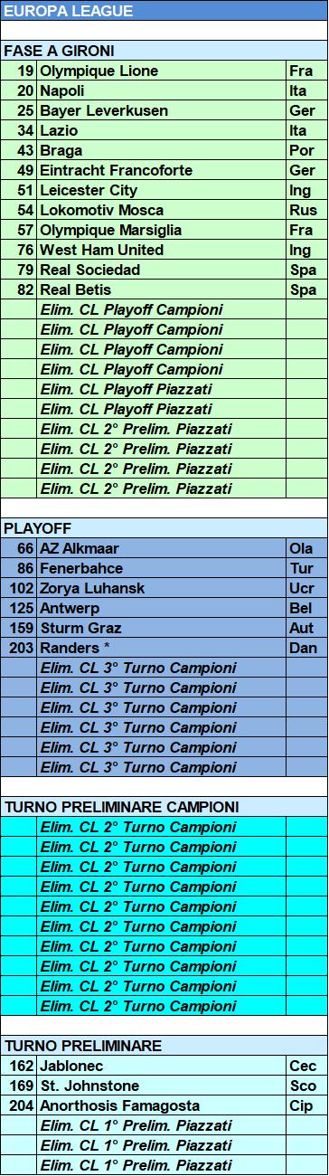 Europa League Tabelle 2021