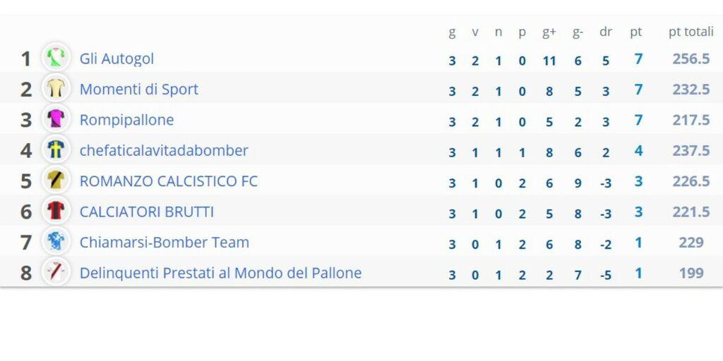 Lega Fantacalcio Social Club: la classifica dopo la 3a giornata (https://leghe.fantacalcio.it/)