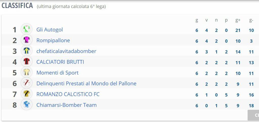 Lega Fantacalcio Social Club: la classifica dopo la 6a giornata (https://leghe.fantacalcio.it/)