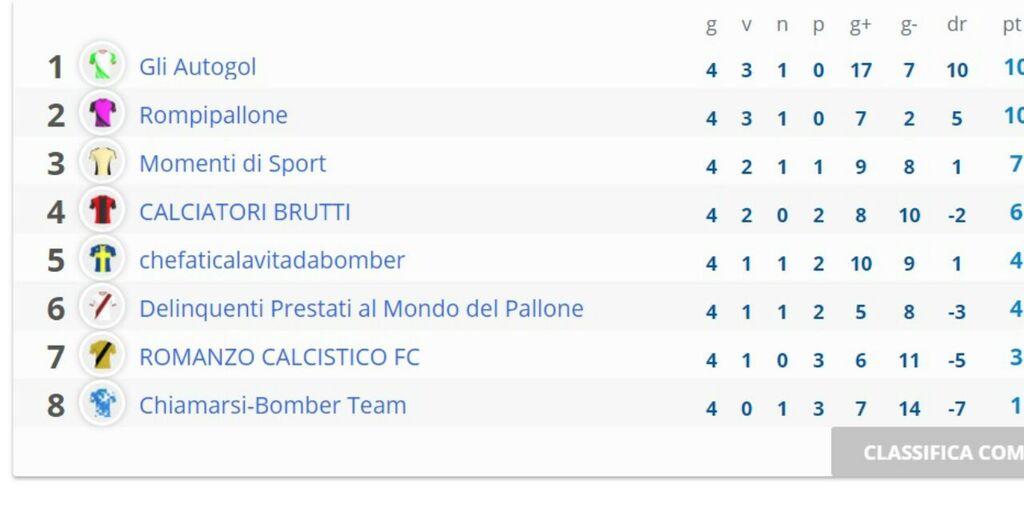 Lega Fantacalcio Social Club: la classifica dopo la 4a giornata (https://leghe.fantacalcio.it/fantacalcio-social-club)